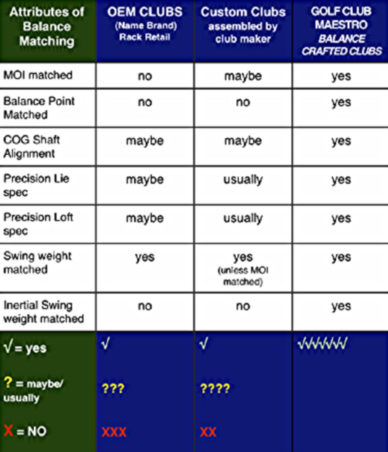 O.E.M vs Golf Club Maestro